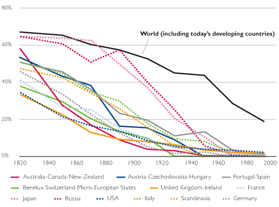 FIGURE 2. World Poverty Rate