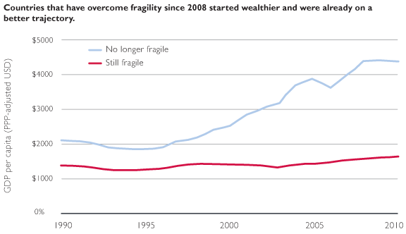 Countries that have overcome fragility since 2008 started wealthier and were already on a better trajectory.