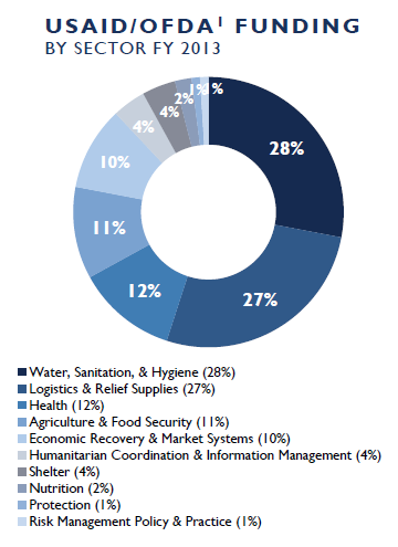 USAID/OFDA Funding by Sector FY2013: Water, Sanitation, & Hygiene 30%,  Logistics & Relief Supplies 29%, Health 13%, Agriculture