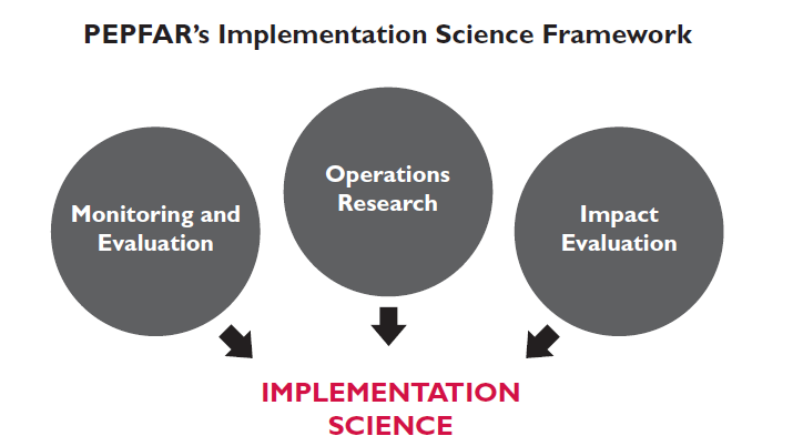 PEPFAR's Implementation Science Framework. 3 circles with Monitoring & Evaluation, Operations Research and Impact Evaluation.