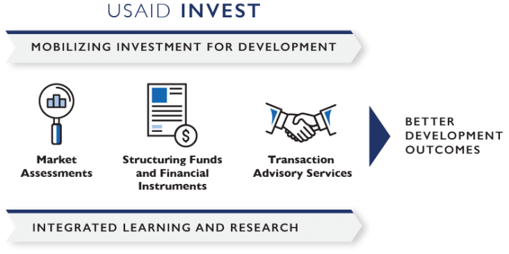 INVEST services include market assessments, structuring funds, and transaction advisory services.