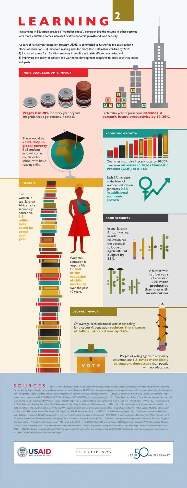 Infographic: Learning Squared