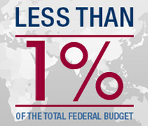 Less than 1% of the total federal budget