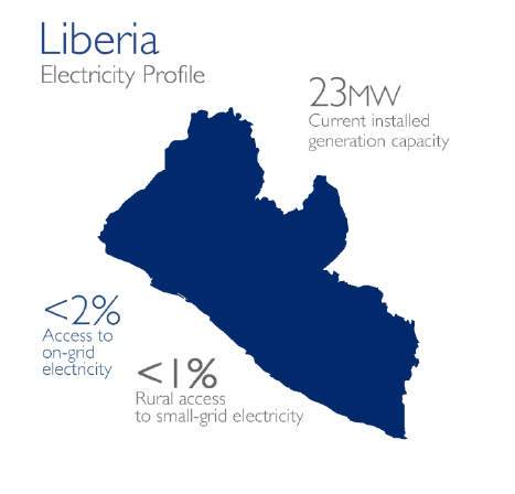 Liberia Current Generation Input: 23mw current generation capacity, <2% Access to on grid electricity, <1% rural access to small