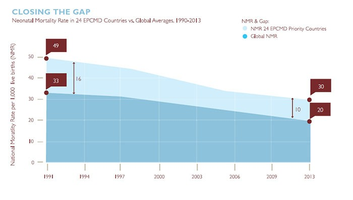 graph showing gap in newborn health closing