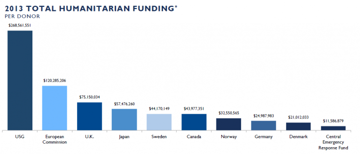 USG $268,561,551, European Commission $120,285,206, U.K. $75,150,034, Japan $57,476,260, Sweden $44,170,149, Canada $43,977,351,