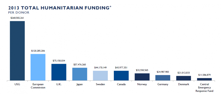 USG $268,582,261, European Commission $120,285,206, U.K. $75,150,034, Japan $57,476,260, Sweden $44,170,149, Canada $43,977,351,