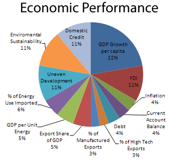 Economic Performance - MCP