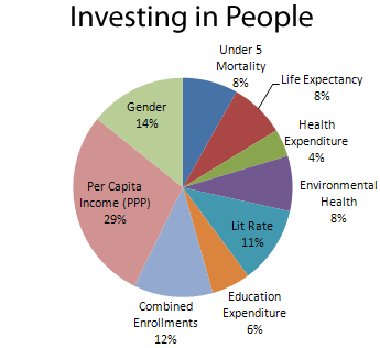 Investing in People - MCP