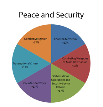 Peace and Security - MCP