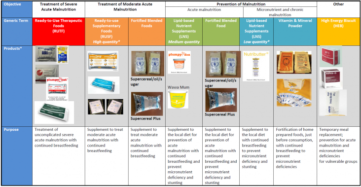Chart showing malnutrition products and their purpose