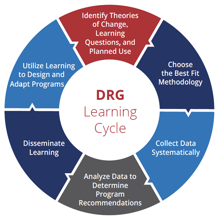 Diagram of the DRG Learning Cycle that includes identifying theories of change, choosing the best methodology, collecting data, analyzing data, disseminating learnings and utilizing those learnings to design and adapt programs .