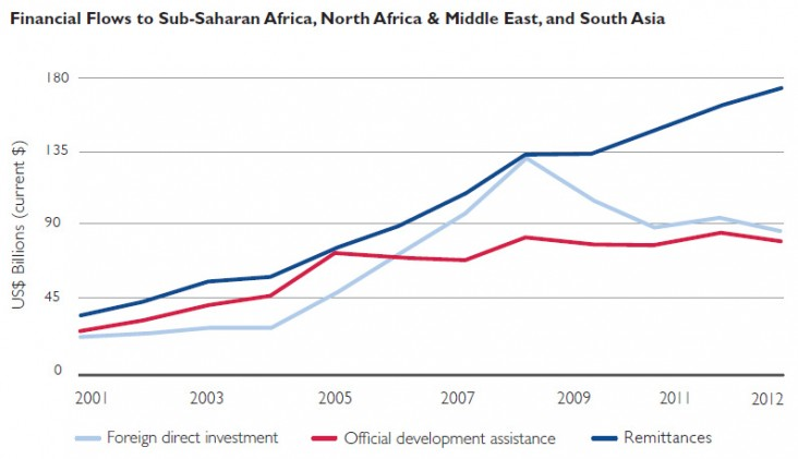 Crowding In Private Investment | U S  Agency for International