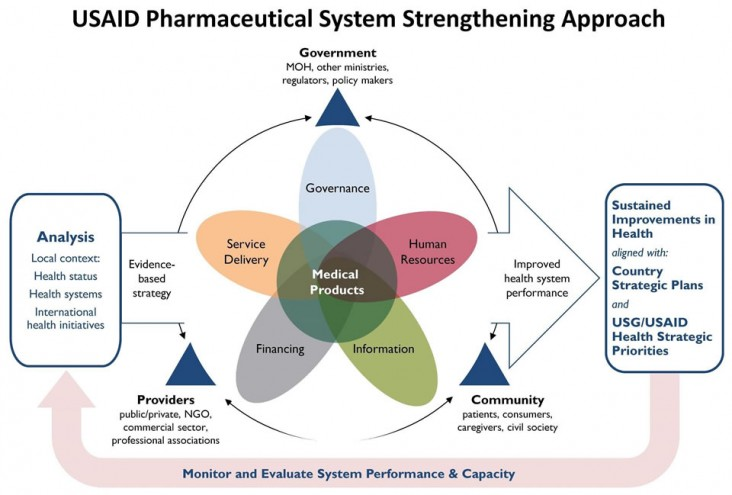 Flowchart depicting the USAID Pharmaceutical System Strengthening Approach.