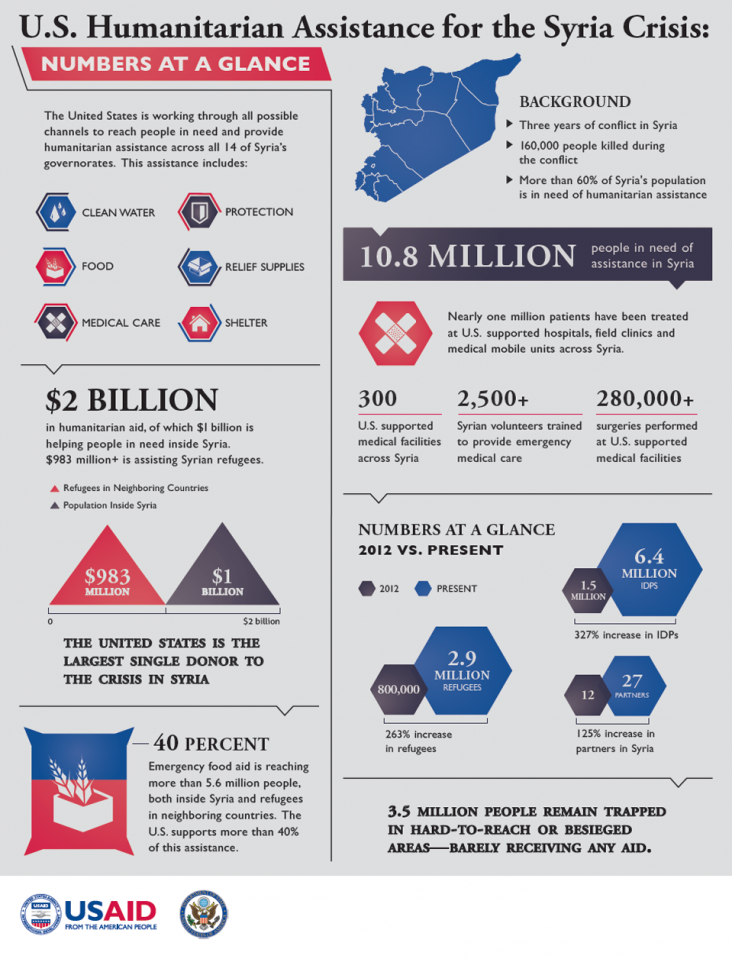 Syria Humanitarian Response Infographic July 10, 2014. Open PDF for to access text