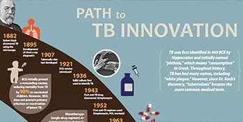 Path to TB Innovation