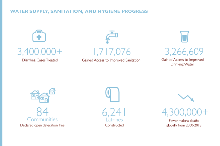 Chart showing progress in washing, sanitation and hygiene