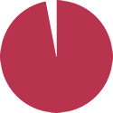 Pie chart showing 93%