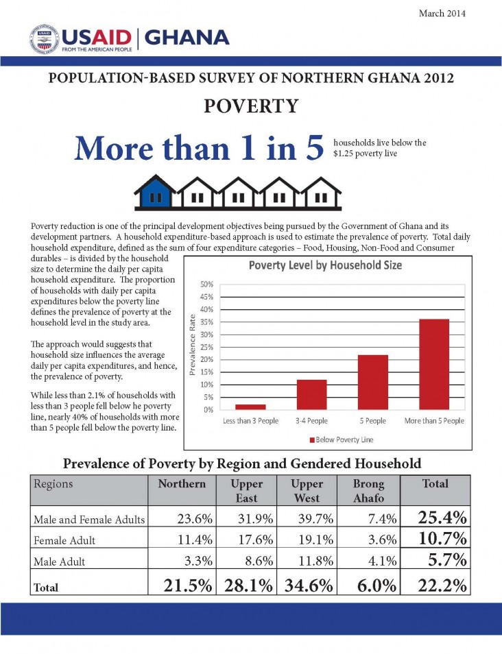 Prevalence of Poverty in Northern Region, Ghana