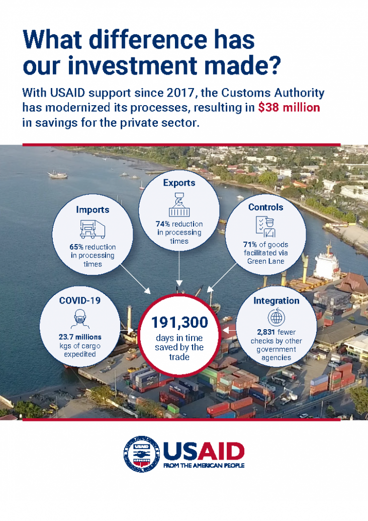What difference has our investment made? With USAID support since 2017, the Customs Authority has modernized its processes, resulting in $38 million savings for the private sector