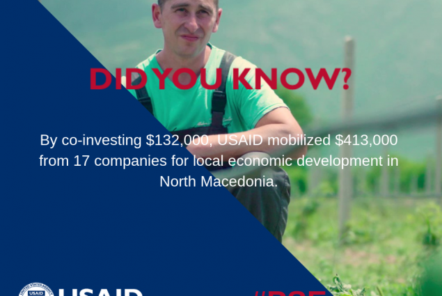 Did you know that by co-investing $132,000, USAID mobilized $413,000 from 17 companies for local economic development in North Macedonia?