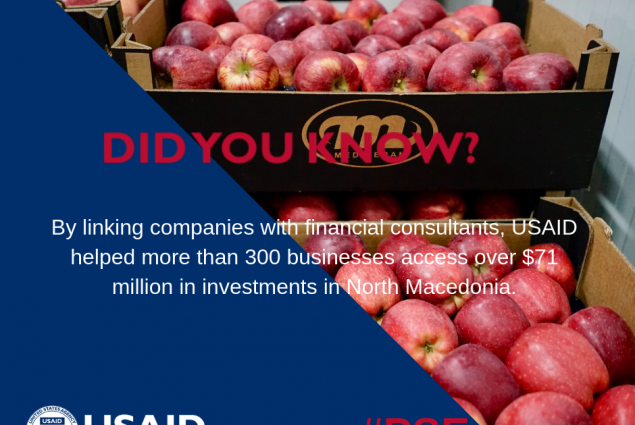 Did you know that by linking companies with financial consultants from North Macedonia, USAID helped more than 300 businesses access over $71 million in investments?