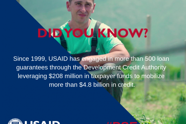 Did you know that since 1999, USAID has engaged in more than 500 loan guarantees through the Development Credit Authority leveraging $208 million in taxpayers funds to mobilize more than $4.8 billion in credit?
