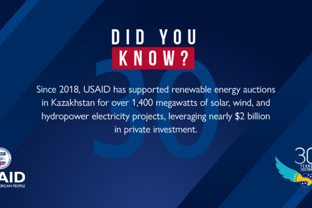 Since 2018, USAID has supported renewable energy auctions in Kazakhstan for over 1,400 megawatts of solar, wind, and hydropower electricity projects, leveraging nearly $2 billion in private investment.