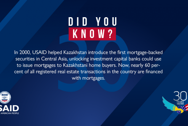 Did You Know? Mortgages