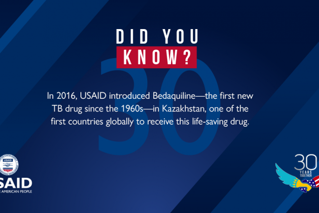 In 2016, USAID introduced Bedaquiline-the first new TB drug since the 1960s-in Kazakhstan, one of the first countries globally to receive this life-saving drug.