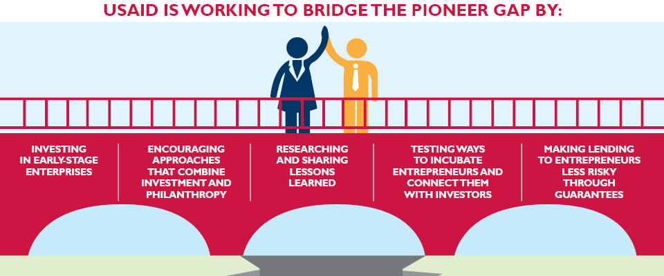 innovative models or approaches to bridge the pioneer gap for social enterprises and foster entrepreneurship around the world.