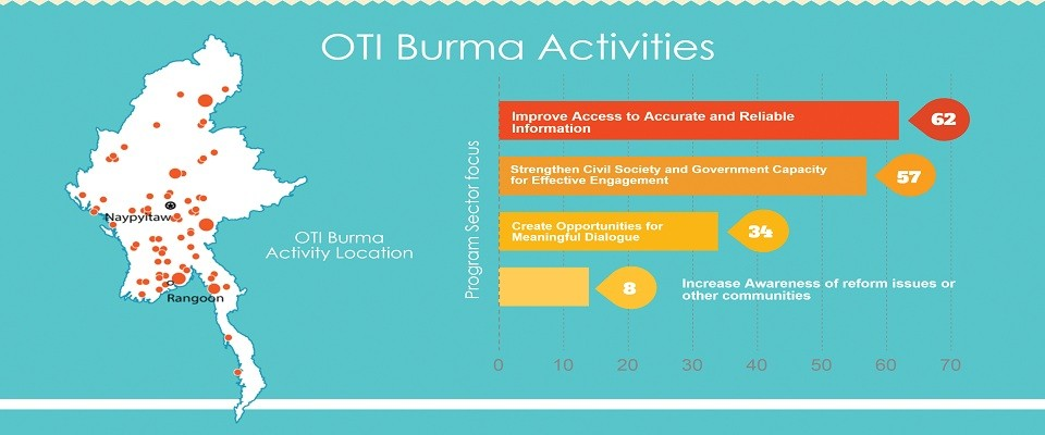 OTI Burma Infographic - October 2014