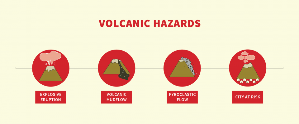 Volcanic Hazards: icons showing explosive eruptions, volcanic mudflow, pyroclastic flow and cities at risk