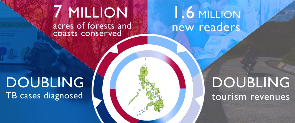 USAID Assistance in the Philippines: Impact Statements: Doubling TB cases diagnosed, 7 million acres of forests and coasts conserved, 1.6 million new readers, doubling tourism revenues
