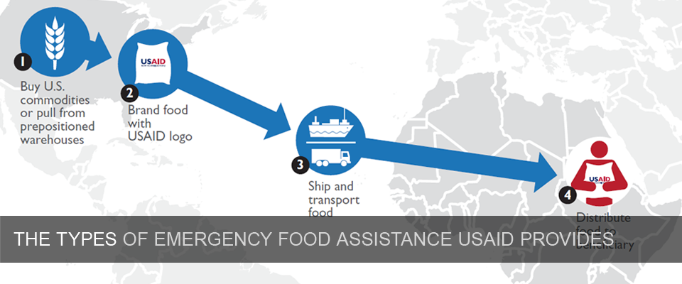 Types of Emergency Food Assisrtance USAID Provides