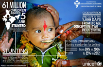 Child Survival Infographic. Credit: UNICEF