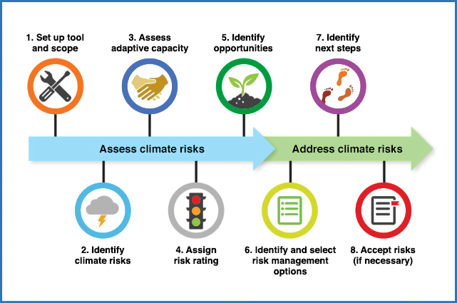 Access USAID's Climate Risk Screening and Management Tools on Climatelinks.org