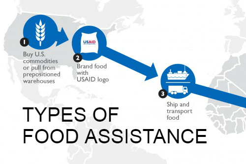 Map with text: types of food assistance