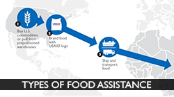 graphic showing the cycle of food assistance. Click to view the types of emergency food assistance