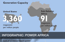 Click to view the Power Africa Infographic